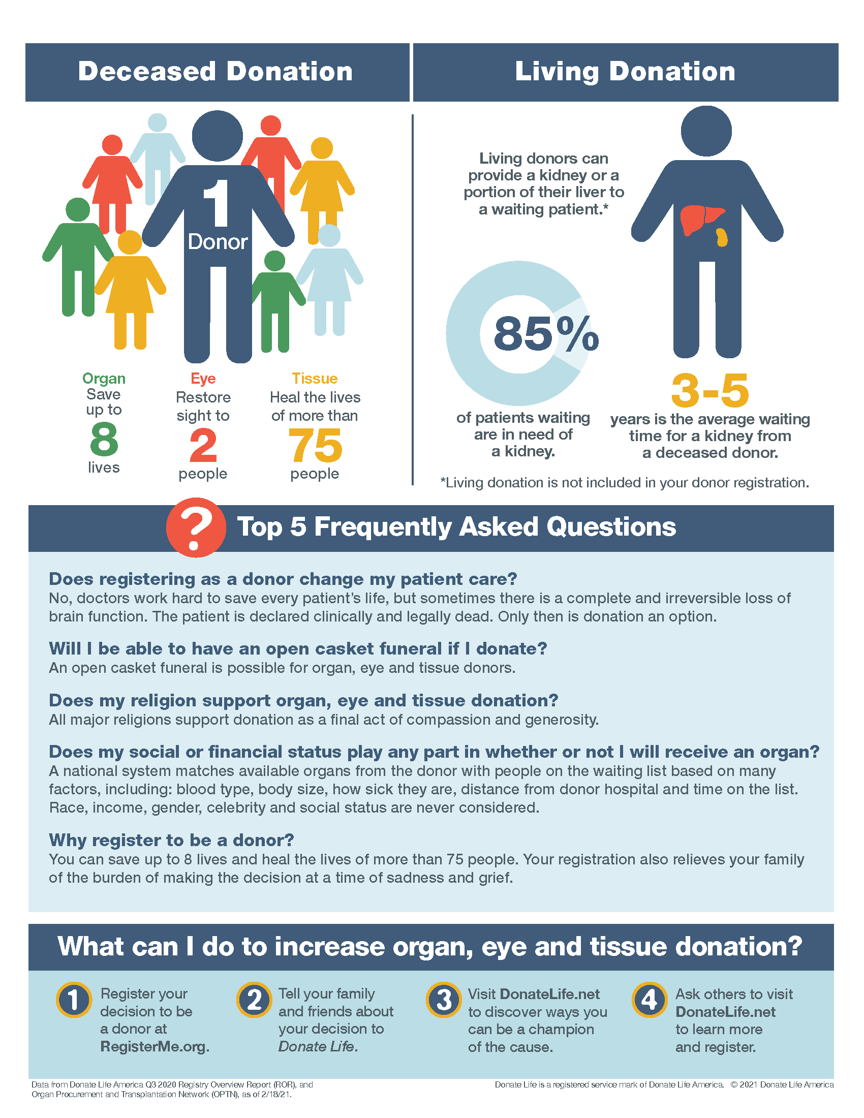 Page 2 of an infographic by Donate Life about Donate Life Month
